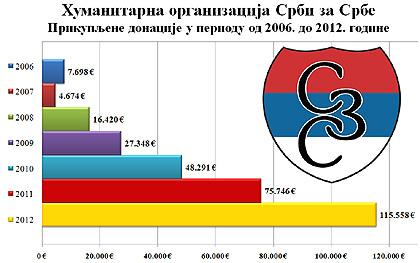 Прикупљене донације од 2006. до 2012.